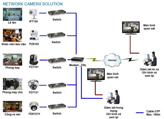 ưu điểm hệ thống camera ip